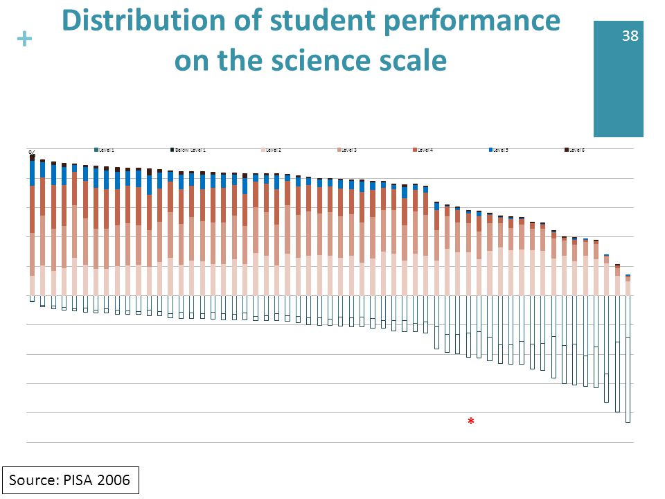 + 38 Distribution of student performance on the science scale * Source: PISA 2006