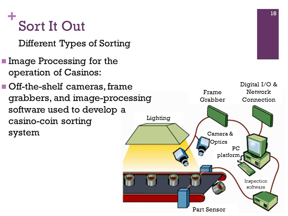 + Sort It Out Different Types of Sorting Lighting Digital I/O & Network Connection Frame Grabber Part Sensor Camera & PC platform Inspection software Optics Image Processing for the operation of Casinos: Off-the-shelf cameras, frame grabbers, and image-processing software used to develop a casino-coin sorting system 18