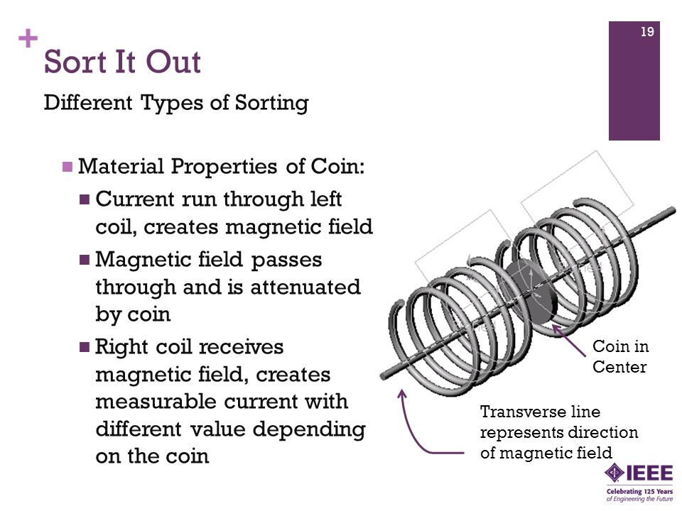 + Sort It Out Different Types of Sorting Material Properties of Coin: Current run through left coil, creates magnetic field Magnetic field passes through and is attenuated by coin Right coil receives magnetic field, creates measurable current with different value depending on the coin Coin in Center Transverse line represents direction of magnetic field 19