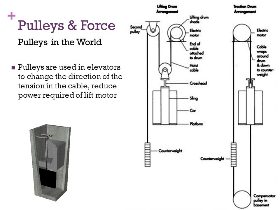 + Pulleys are used in elevators to change the direction of the tension in the cable, reduce power required of lift motor Pulleys & Force Pulleys in the World 46