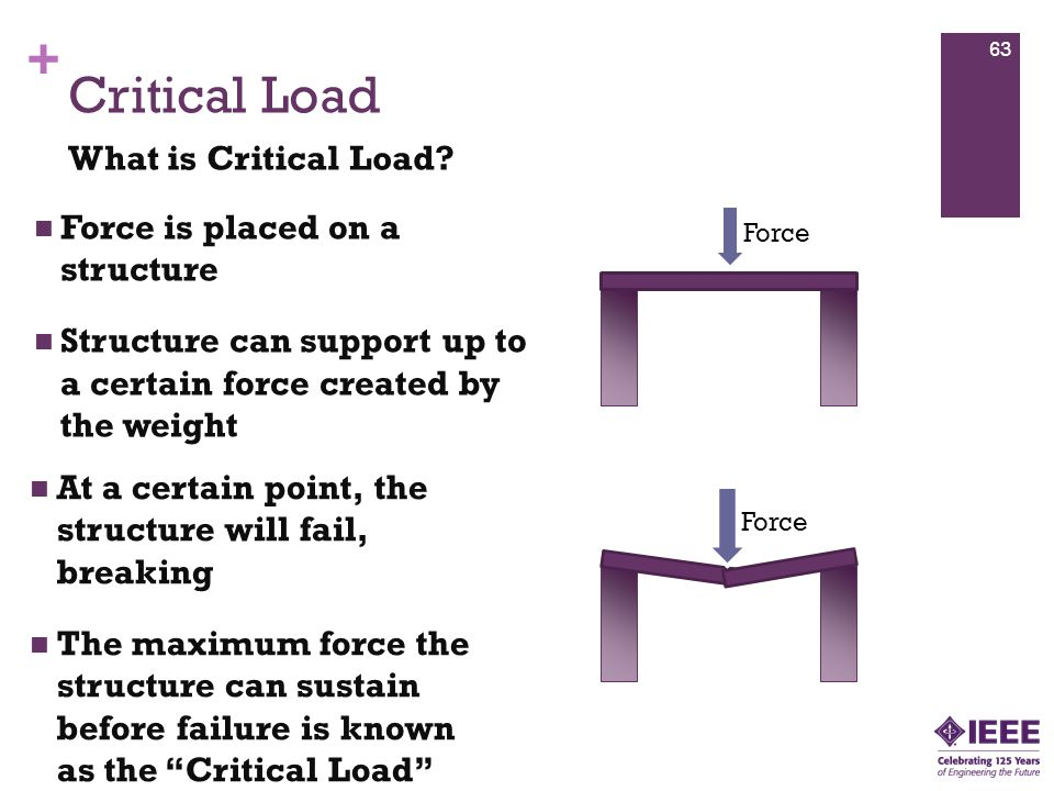 + Force is placed on a structure Structure can support up to a certain force created by the weight At a certain point, the structure will fail, breaking The maximum force the structure can sustain before failure is known as the Critical Load Critical Load What is Critical Load.