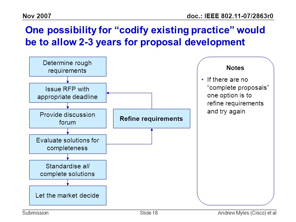 doc.: IEEE 802.11-07/2863r0 Submission Nov 2007 Andrew Myles (Cisco) et alSlide 18 One possibility for codify existing practice would be to allow 2-3 years for proposal development Determine rough requirements Issue RFP with appropriate deadline Provide discussion forum Evaluate solutions for completeness Refine requirements Standardise all complete solutions Let the market decide Notes If there are no complete proposals one option is to refine requirements and try again