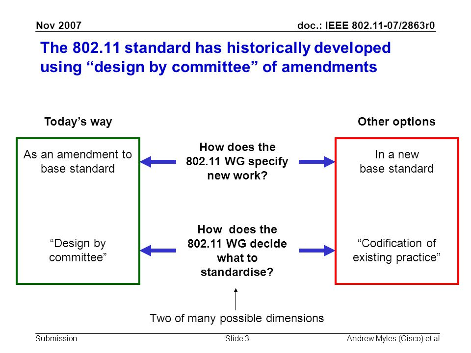 doc.: IEEE 802.11-07/2863r0 Submission Nov 2007 Andrew Myles (Cisco) et alSlide 3 The 802.11 standard has historically developed using design by committee of amendments As an amendment to base standard In a new base standard How does the 802.11 WG specify new work.