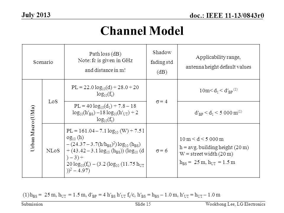 Submission doc.: IEEE 11-13/0843r0 Channel Model Slide 15Wookbong Lee, LG Electronics July 2013 Scenario Path loss (dB) Note: fc is given in GHz and distance in m.