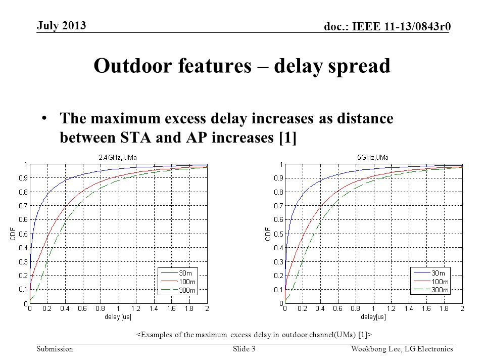 Submission doc.: IEEE 11-13/0843r0 Outdoor features – delay spread The maximum excess delay increases as distance between STA and AP increases [1] Slide 3Wookbong Lee, LG Electronics July 2013