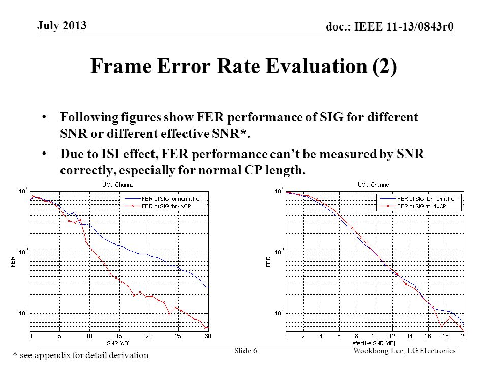 Submission doc.: IEEE 11-13/0843r0 Frame Error Rate Evaluation (2) Following figures show FER performance of SIG for different SNR or different effective SNR*.