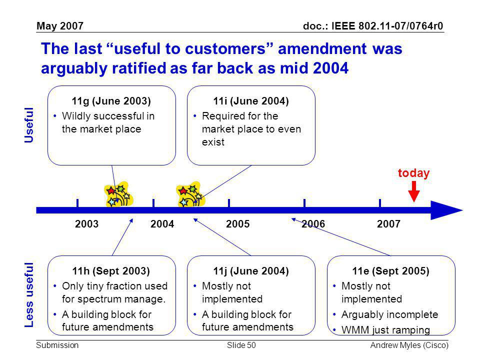 doc.: IEEE 802.11-07/0764r0 Submission May 2007 Andrew Myles (Cisco)Slide 50 The last useful to customers amendment was arguably ratified as far back as mid 2004 20032004200520062007 11h (Sept 2003) Only tiny fraction used for spectrum manage.