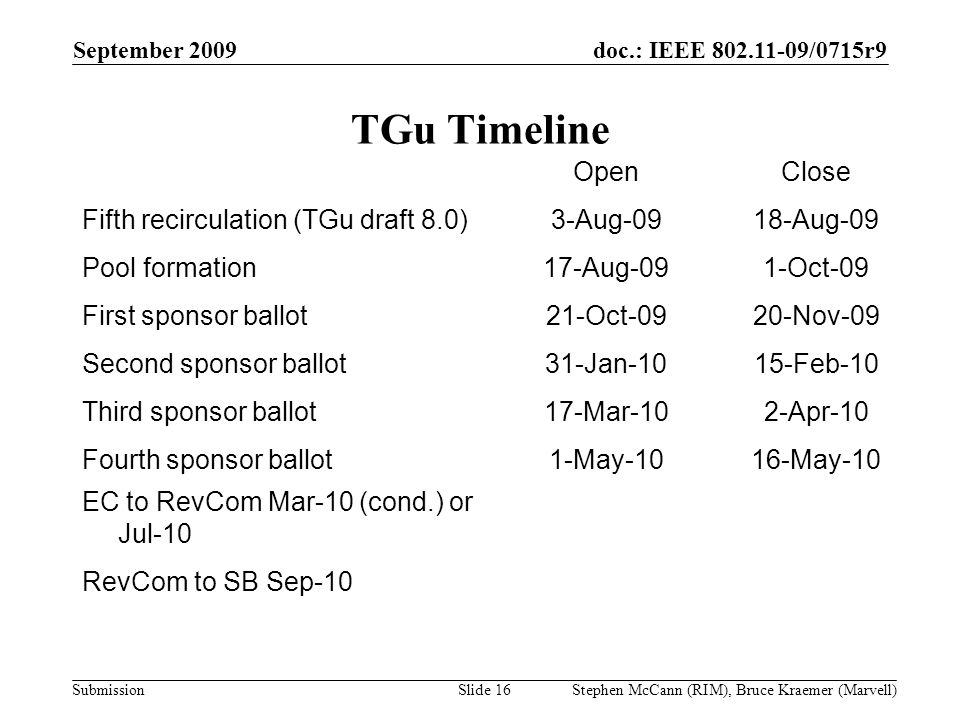 doc.: IEEE 802.11-09/0715r9 Submission September 2009 Stephen McCann (RIM), Bruce Kraemer (Marvell) TGu Timeline OpenClose Fifth recirculation (TGu draft 8.0)3-Aug-0918-Aug-09 Pool formation17-Aug-091-Oct-09 First sponsor ballot21-Oct-0920-Nov-09 Second sponsor ballot31-Jan-1015-Feb-10 Third sponsor ballot17-Mar-102-Apr-10 Fourth sponsor ballot1-May-1016-May-10 EC to RevCom Mar-10 (cond.) or Jul-10 RevCom to SB Sep-10 Slide 16