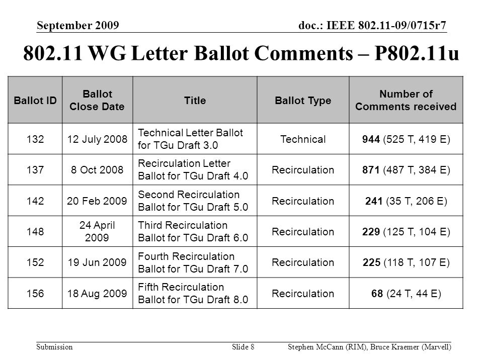 doc.: IEEE 802.11-09/0715r7 Submission September 2009 Stephen McCann (RIM), Bruce Kraemer (Marvell) 802.11 WG Letter Ballot Comments – P802.11u Ballot ID Ballot Close Date TitleBallot Type Number of Comments received 13212 July 2008 Technical Letter Ballot for TGu Draft 3.0 Technical944 (525 T, 419 E) 1378 Oct 2008 Recirculation Letter Ballot for TGu Draft 4.0 Recirculation871 (487 T, 384 E) 14220 Feb 2009 Second Recirculation Ballot for TGu Draft 5.0 Recirculation241 (35 T, 206 E) 148 24 April 2009 Third Recirculation Ballot for TGu Draft 6.0 Recirculation229 (125 T, 104 E) 15219 Jun 2009 Fourth Recirculation Ballot for TGu Draft 7.0 Recirculation225 (118 T, 107 E) 15618 Aug 2009 Fifth Recirculation Ballot for TGu Draft 8.0 Recirculation68 (24 T, 44 E) Slide 8