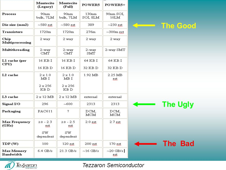 Tezzaron Semiconductor The Good The Bad The Ugly