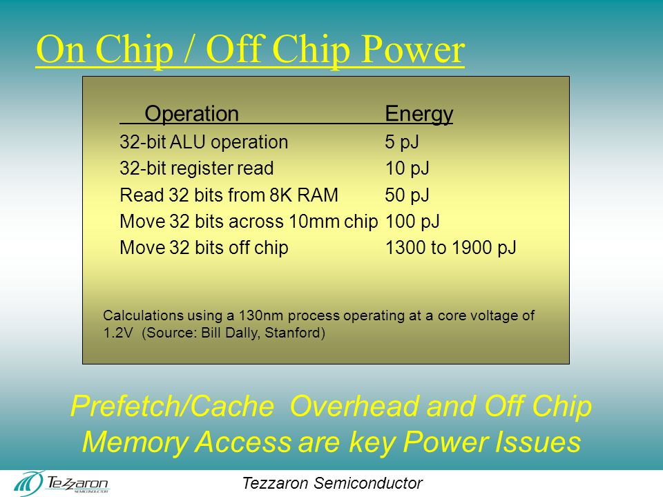 Tezzaron Semiconductor On Chip / Off Chip Power Operation Energy 32-bit ALU operation5 pJ 32-bit register read10 pJ Read 32 bits from 8K RAM50 pJ Move 32 bits across 10mm chip100 pJ Move 32 bits off chip1300 to 1900 pJ Calculations using a 130nm process operating at a core voltage of 1.2V (Source: Bill Dally, Stanford) Prefetch/Cache Overhead and Off Chip Memory Access are key Power Issues