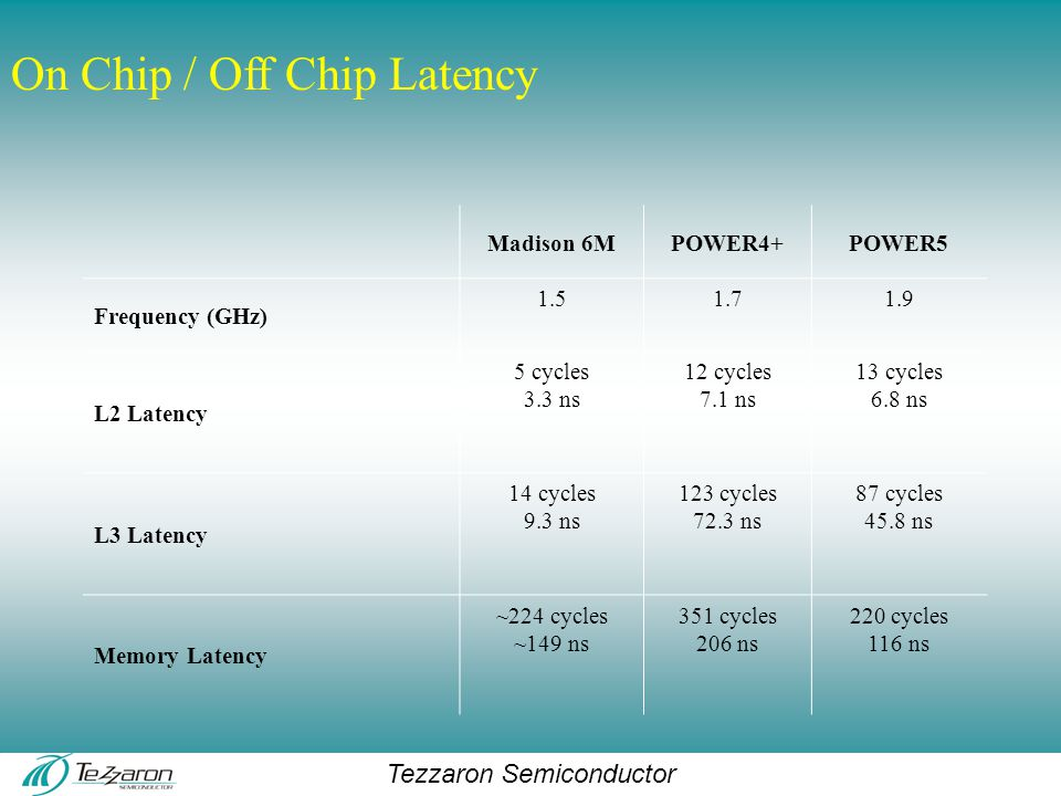 Tezzaron Semiconductor On Chip / Off Chip Latency Madison 6MPOWER4+POWER5 Frequency (GHz) 1.51.71.9 L2 Latency 5 cycles 3.3 ns 12 cycles 7.1 ns 13 cycles 6.8 ns L3 Latency 14 cycles 9.3 ns 123 cycles 72.3 ns 87 cycles 45.8 ns Memory Latency ~224 cycles ~149 ns 351 cycles 206 ns 220 cycles 116 ns