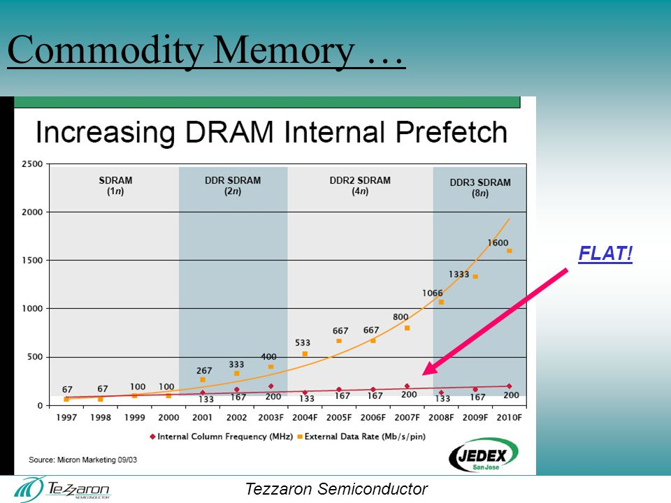 Tezzaron Semiconductor Commodity Memory … FLAT!