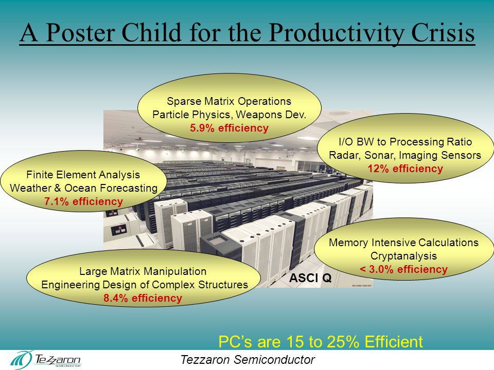 Tezzaron Semiconductor A Poster Child for the Productivity Crisis Sparse Matrix Operations Particle Physics, Weapons Dev.