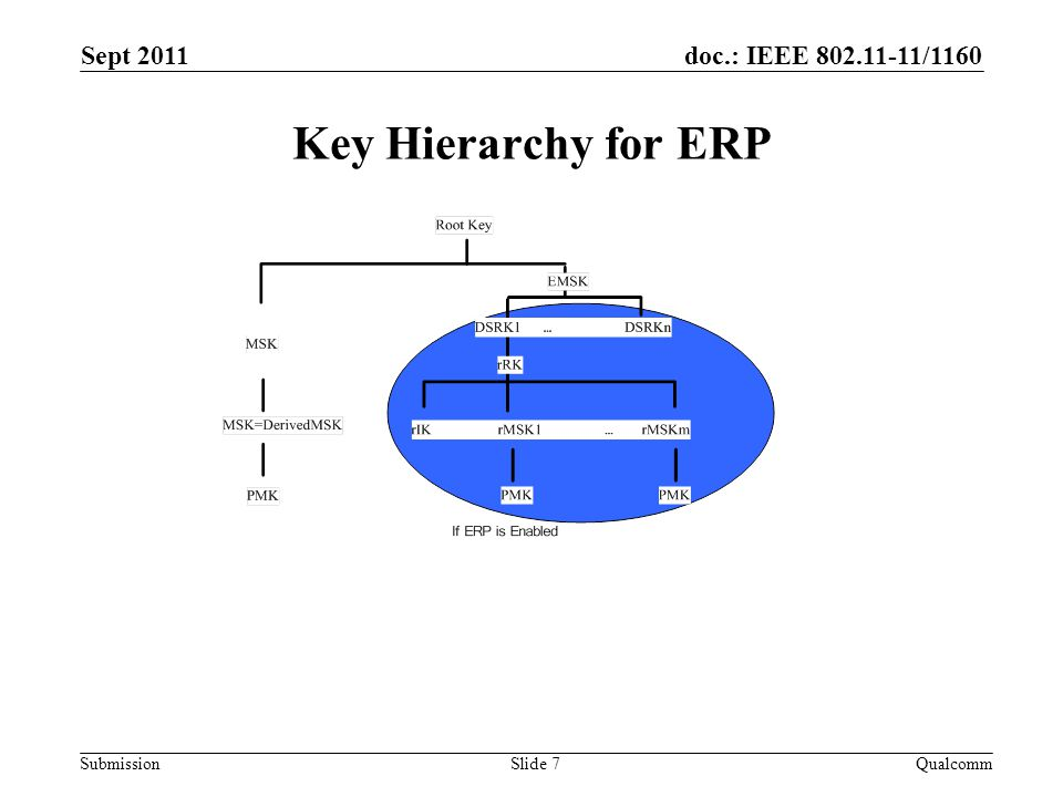 doc.: IEEE 802.11-11/1160 Submission Key Hierarchy for ERP Sept 2011 QualcommSlide 7
