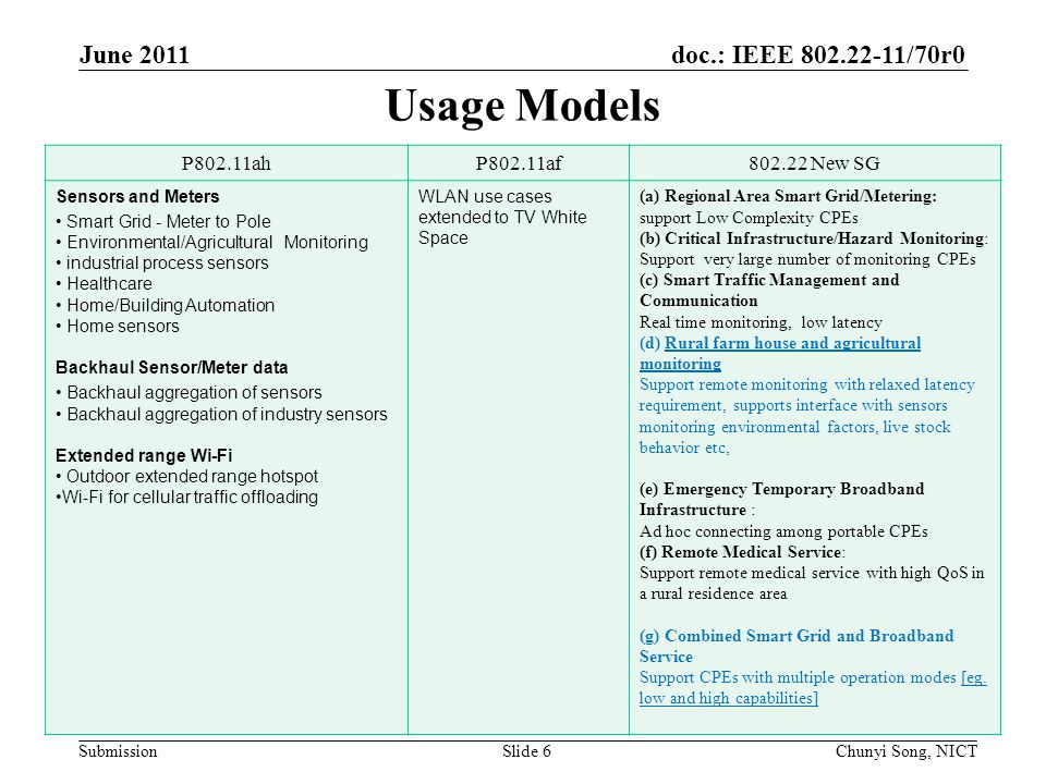 doc.: IEEE /70r0 Submission Usage Models June 2011 Chunyi Song, NICTSlide 6 P802.11ahP802.11af New SG Sensors and Meters Smart Grid - Meter to Pole Environmental/Agricultural Monitoring industrial process sensors Healthcare Home/Building Automation Home sensors Backhaul Sensor/Meter data Backhaul aggregation of sensors Backhaul aggregation of industry sensors Extended range Wi-Fi Outdoor extended range hotspot Wi-Fi for cellular traffic offloading WLAN use cases extended to TV White Space (a) Regional Area Smart Grid/Metering: support Low Complexity CPEs (b) Critical Infrastructure/Hazard Monitoring: Support very large number of monitoring CPEs (c) Smart Traffic Management and Communication Real time monitoring, low latency (d) Rural farm house and agricultural monitoring Support remote monitoring with relaxed latency requirement, supports interface with sensors monitoring environmental factors, live stock behavior etc, (e) Emergency Temporary Broadband Infrastructure : Ad hoc connecting among portable CPEs (f) Remote Medical Service: Support remote medical service with high QoS in a rural residence area (g) Combined Smart Grid and Broadband Service Support CPEs with multiple operation modes [eg.