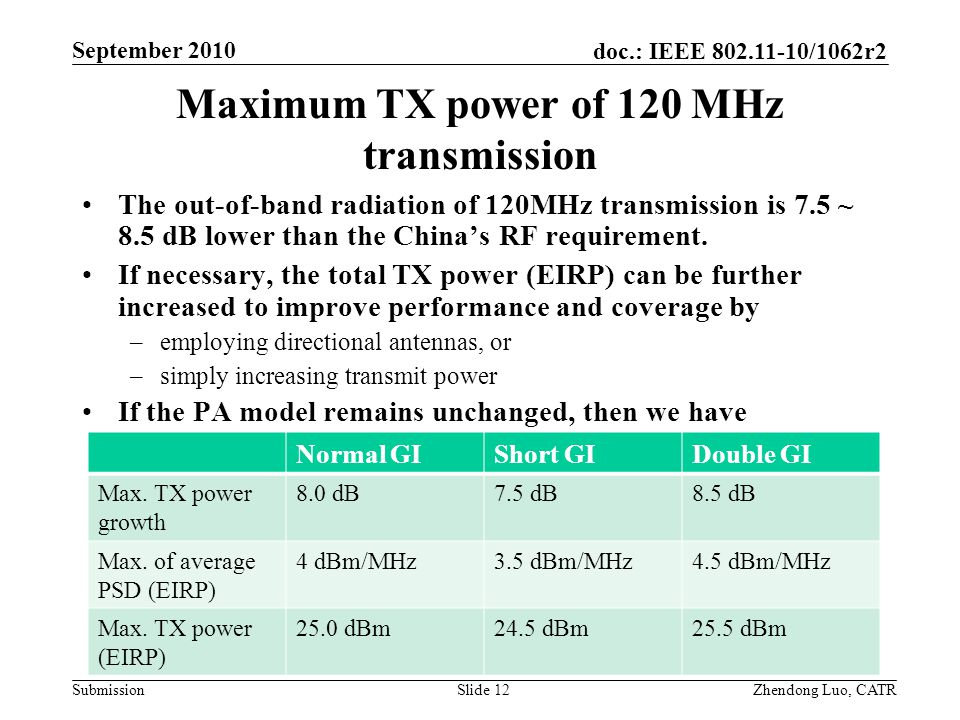 doc.: IEEE 802.11-10/1062r2 Submission Zhendong Luo, CATR September 2010 Maximum TX power of 120 MHz transmission The out-of-band radiation of 120MHz transmission is 7.5 ~ 8.5 dB lower than the China's RF requirement.