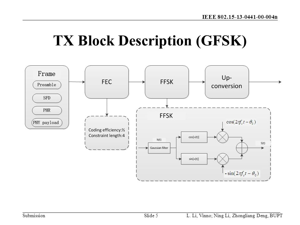 IEEE 802.15-13-0441-00-004n Submission TX Block Description (GFSK) L.