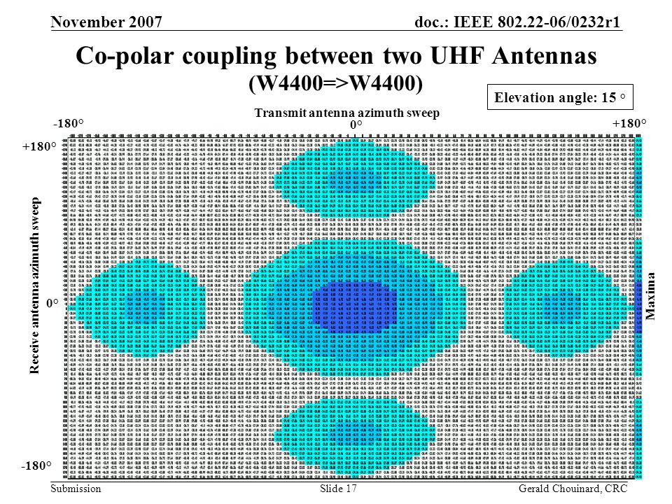 doc.: IEEE 802.22-06/0232r1 Submission November 2007 Gerald Chouinard, CRCSlide 17 Co-polar coupling between two UHF Antennas (W4400=>W4400) Elevation angle: 15 ° Transmit antenna azimuth sweep -180°+180° Receive antenna azimuth sweep -180° +180° 0°0° 0°0° Maxima
