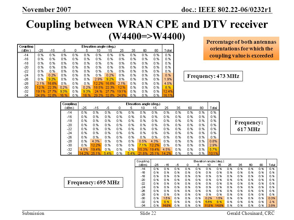 doc.: IEEE 802.22-06/0232r1 Submission November 2007 Gerald Chouinard, CRCSlide 22 Coupling between WRAN CPE and DTV receiver (W4400=>W4400) Frequency: 473 MHz Frequency: 695 MHz Frequency: 617 MHz Percentage of both antennas orientations for which the coupling value is exceeded