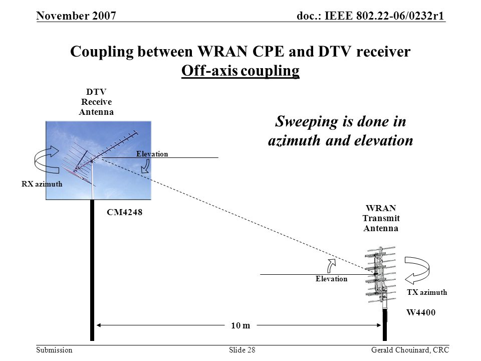 doc.: IEEE 802.22-06/0232r1 Submission November 2007 Gerald Chouinard, CRCSlide 28 10 m WRAN Transmit Antenna DTV Receive Antenna Elevation RX azimuth TX azimuth Coupling between WRAN CPE and DTV receiver Off-axis coupling Sweeping is done in azimuth and elevation CM4248 W4400