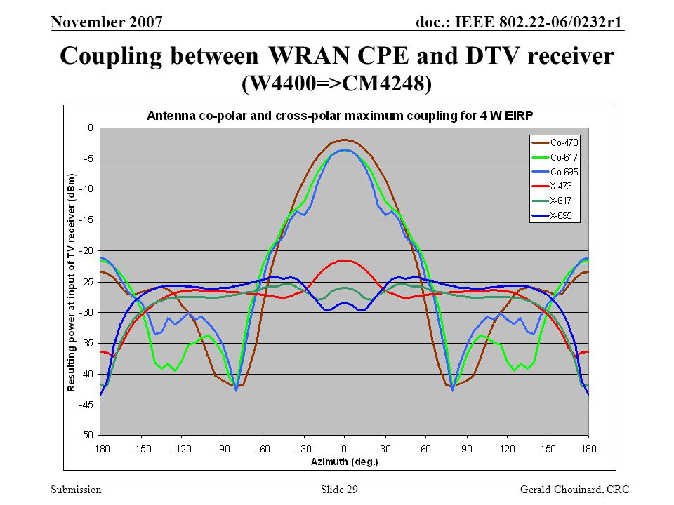 doc.: IEEE 802.22-06/0232r1 Submission November 2007 Gerald Chouinard, CRCSlide 29 Coupling between WRAN CPE and DTV receiver (W4400=>CM4248)
