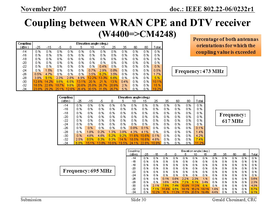 doc.: IEEE 802.22-06/0232r1 Submission November 2007 Gerald Chouinard, CRCSlide 30 Coupling between WRAN CPE and DTV receiver (W4400=>CM4248) Frequency: 695 MHz Frequency: 617 MHz Frequency: 473 MHz Percentage of both antennas orientations for which the coupling value is exceeded