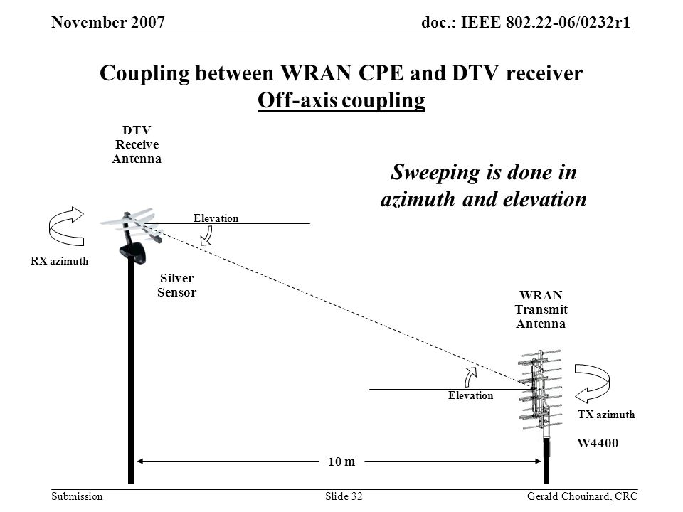doc.: IEEE 802.22-06/0232r1 Submission November 2007 Gerald Chouinard, CRCSlide 32 10 m WRAN Transmit Antenna DTV Receive Antenna Elevation RX azimuth TX azimuth Coupling between WRAN CPE and DTV receiver Off-axis coupling Sweeping is done in azimuth and elevation Silver Sensor W4400