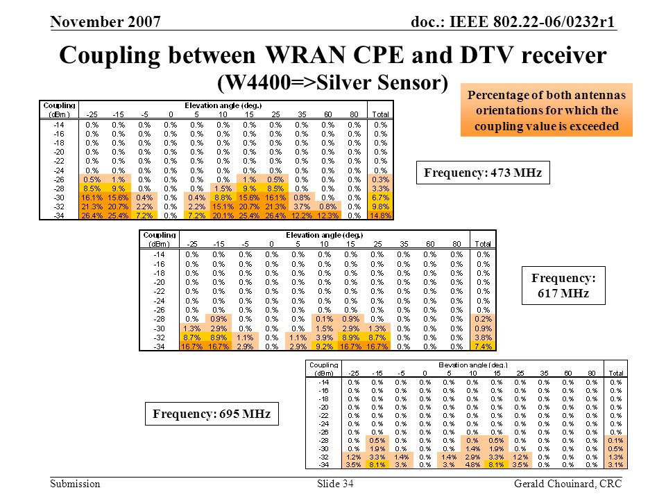 doc.: IEEE 802.22-06/0232r1 Submission November 2007 Gerald Chouinard, CRCSlide 34 Coupling between WRAN CPE and DTV receiver (W4400=>Silver Sensor) Frequency: 695 MHz Frequency: 617 MHz Frequency: 473 MHz Percentage of both antennas orientations for which the coupling value is exceeded