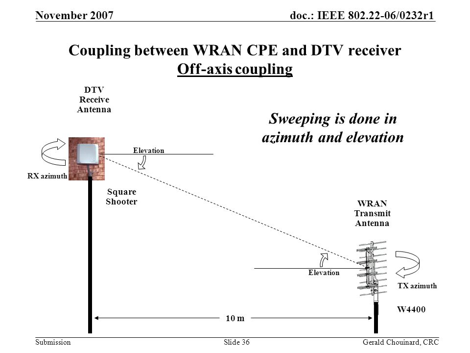doc.: IEEE 802.22-06/0232r1 Submission November 2007 Gerald Chouinard, CRCSlide 36 10 m WRAN Transmit Antenna DTV Receive Antenna Elevation RX azimuth TX azimuth Coupling between WRAN CPE and DTV receiver Off-axis coupling Sweeping is done in azimuth and elevation W4400 Square Shooter