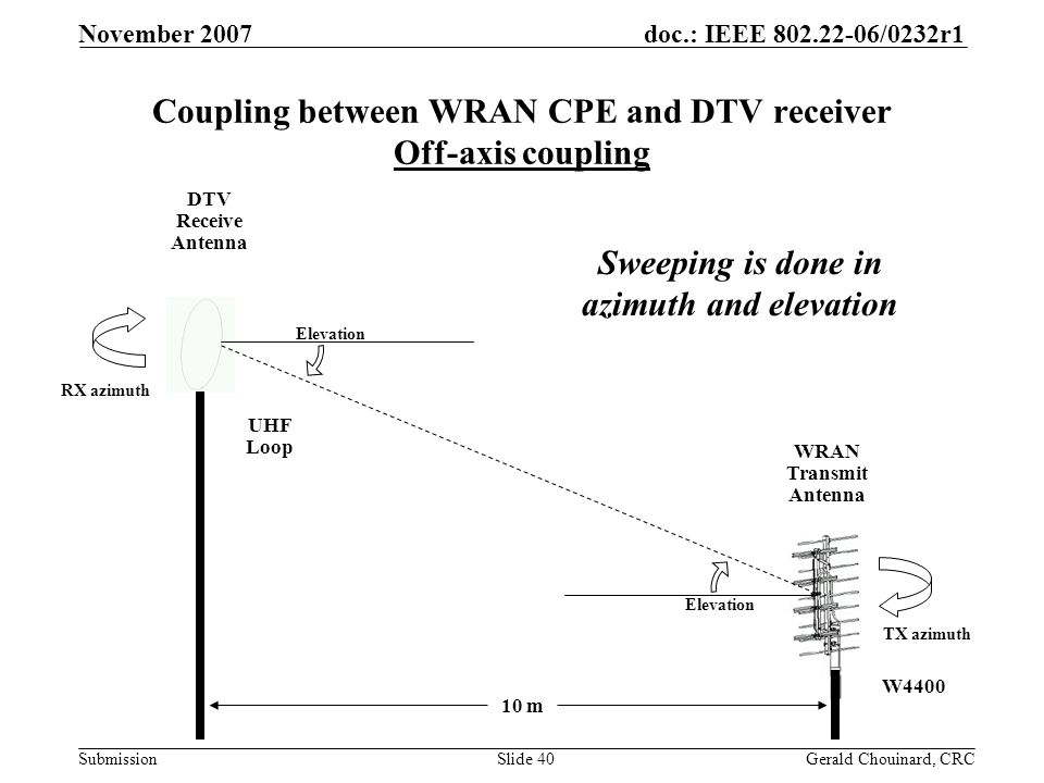 doc.: IEEE 802.22-06/0232r1 Submission November 2007 Gerald Chouinard, CRCSlide 40 10 m WRAN Transmit Antenna DTV Receive Antenna Elevation RX azimuth TX azimuth Coupling between WRAN CPE and DTV receiver Off-axis coupling Sweeping is done in azimuth and elevation W4400 UHF Loop