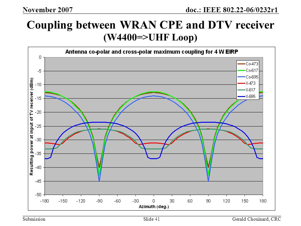 doc.: IEEE 802.22-06/0232r1 Submission November 2007 Gerald Chouinard, CRCSlide 41 Coupling between WRAN CPE and DTV receiver (W4400=>UHF Loop)