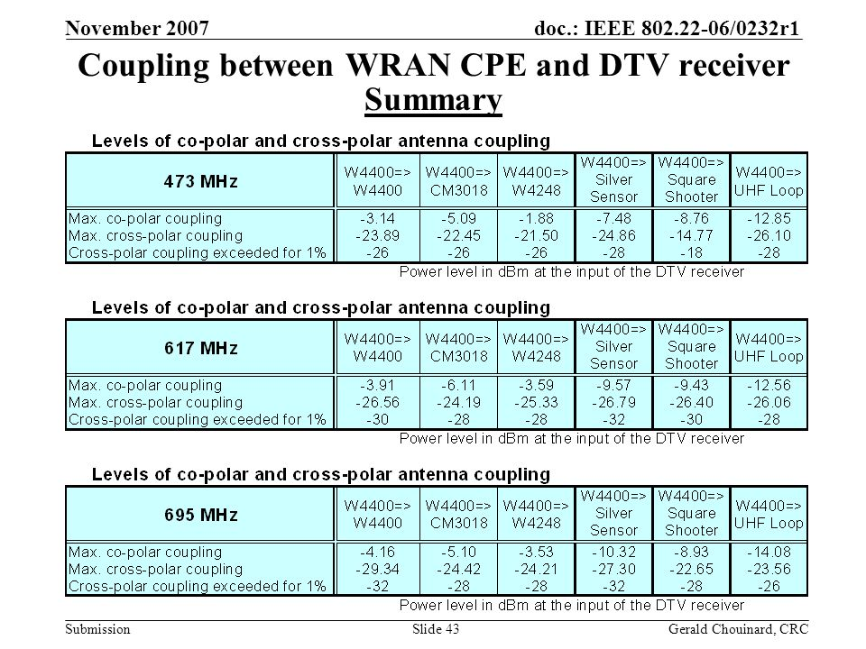 doc.: IEEE 802.22-06/0232r1 Submission November 2007 Gerald Chouinard, CRCSlide 43 Coupling between WRAN CPE and DTV receiver Summary