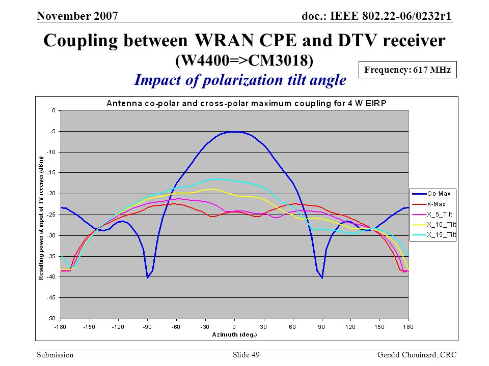 doc.: IEEE 802.22-06/0232r1 Submission November 2007 Gerald Chouinard, CRCSlide 49 Frequency: 617 MHz Coupling between WRAN CPE and DTV receiver (W4400=>CM3018) Impact of polarization tilt angle