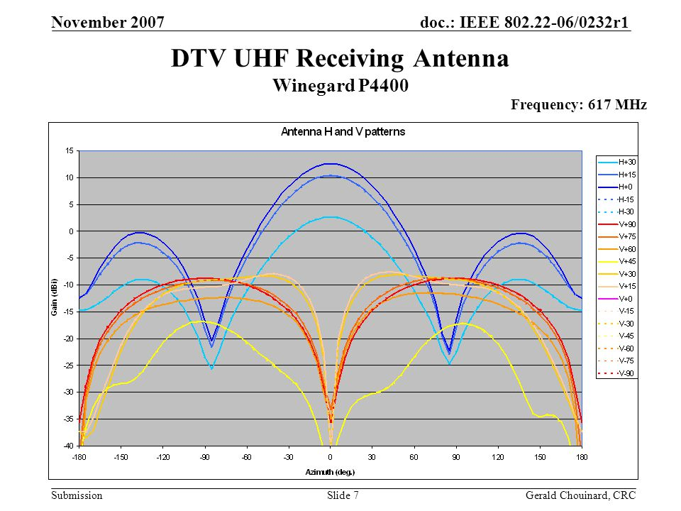 doc.: IEEE 802.22-06/0232r1 Submission November 2007 Gerald Chouinard, CRCSlide 7 DTV UHF Receiving Antenna Winegard P4400 Frequency: 617 MHz