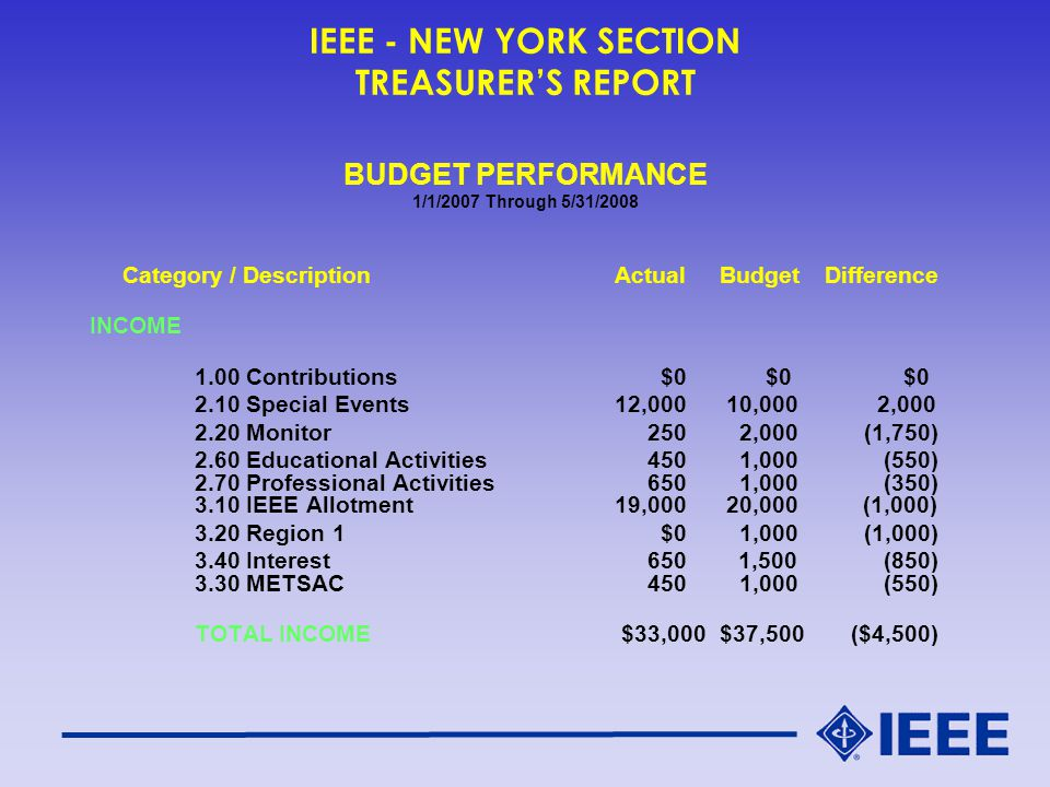 IEEE - NEW YORK SECTION TREASURER'S REPORT BUDGET PERFORMANCE 1/1/2007 Through 5/31/2008 Category / DescriptionActualBudgetDifference INCOME 1.00 Contributions $0 $0 $0 2.10 Special Events12,000 10,000 2,000 2.20 Monitor 250 2,000 (1,750) 2.60 Educational Activities 450 1,000 (550) 2.70 Professional Activities 650 1,000 (350) 3.10 IEEE Allotment19,000 20,000 (1,000) 3.20 Region 1 $0 1,000 (1,000) 3.40 Interest 650 1,500 (850) 3.30 METSAC 450 1,000 (550) TOTAL INCOME $33,000$37,500 ($4,500)