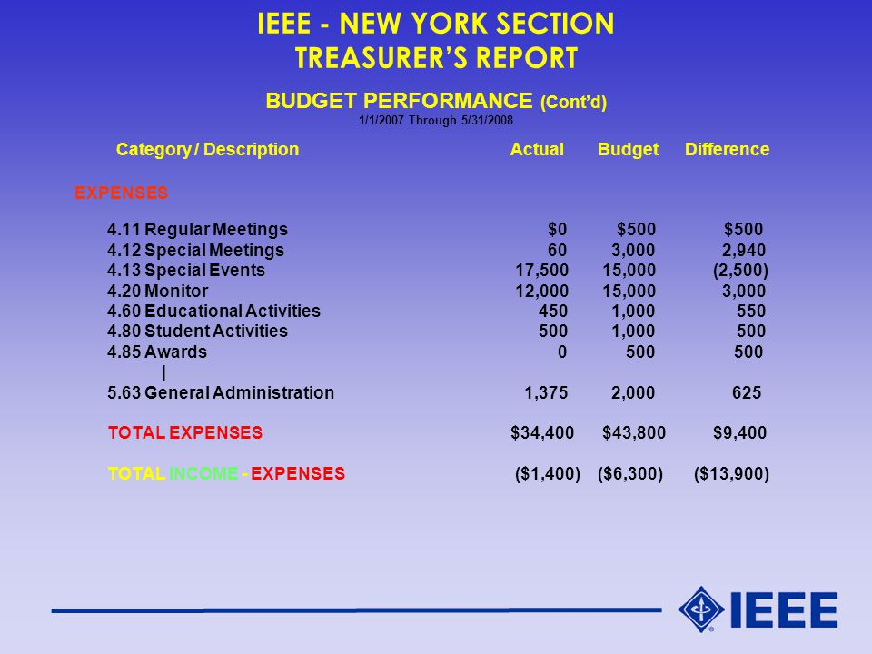 IEEE - NEW YORK SECTION TREASURER'S REPORT BUDGET PERFORMANCE (Cont'd) 1/1/2007 Through 5/31/2008 Category / DescriptionActualBudgetDifference EXPENSES 4.11 Regular Meetings $0 $500 $500 4.12 Special Meetings 60 3,000 2,940 4.13 Special Events 17,500 15,000 (2,500) 4.20 Monitor 12,000 15,000 3,000 4.60 Educational Activities 450 1,000 550 4.80 Student Activities 500 1,000 500 4.85 Awards 0 500 500 | 5.63 General Administration 1,375 2,000 625 TOTAL EXPENSES$34,400 $43,800 $9,400 TOTAL INCOME - EXPENSES ($1,400)($6,300) ($13,900)