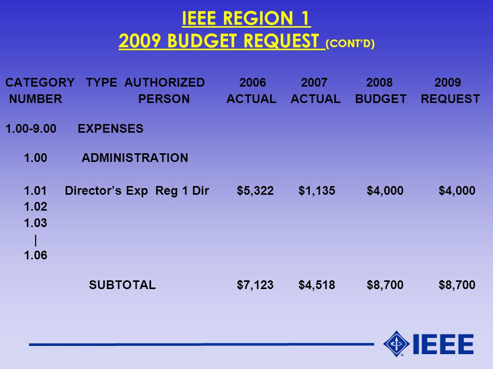 IEEE REGION 1 2009 BUDGET REQUEST (CONT'D) CATEGORY TYPE AUTHORIZED 2006 2007 2008 2009 NUMBER PERSON ACTUAL ACTUAL BUDGET REQUEST 1.00-9.00 EXPENSES 1.00 ADMINISTRATION 1.01 Director's Exp Reg 1 Dir $5,322 $1,135 $4,000 $4,000 1.02 1.03 | 1.06 SUBTOTAL $7,123 $4,518 $8,700 $8,700