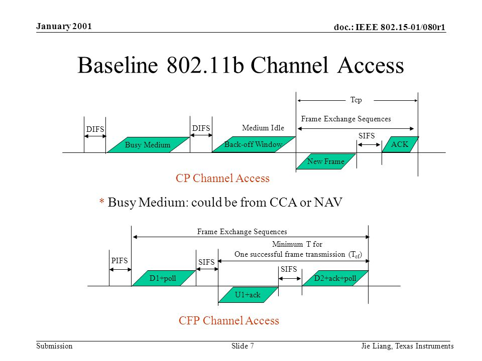 doc.: IEEE /080r1 Submission January 2001 Jie Liang, Texas InstrumentsSlide 7 Baseline b Channel Access CP Channel Access * Busy Medium: could be from CCA or NAV DIFS Busy Medium DIFS Back-off Window Medium Idle New Frame ACK Frame Exchange Sequences CFP Channel Access PIFS D1+poll SIFS U1+ack D2+ack+poll Frame Exchange Sequences SIFS Minimum T for One successful frame transmission (T cf ) Tcp SIFS
