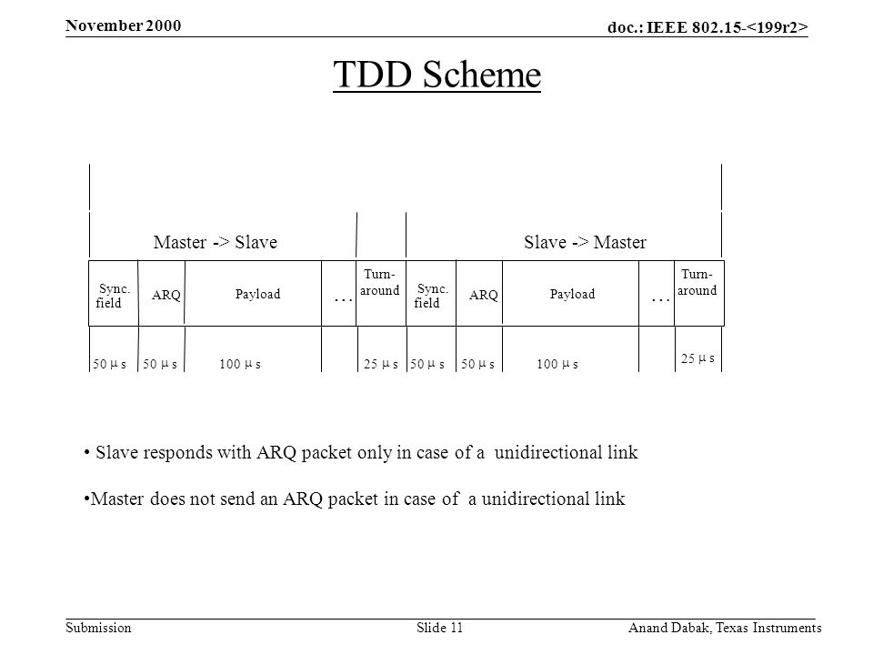 doc.: IEEE 802.15- Submission November 2000 Anand Dabak, Texas InstrumentsSlide 11 TDD Scheme Slave responds with ARQ packet only in case of a unidirectional link Master does not send an ARQ packet in case of a unidirectional link