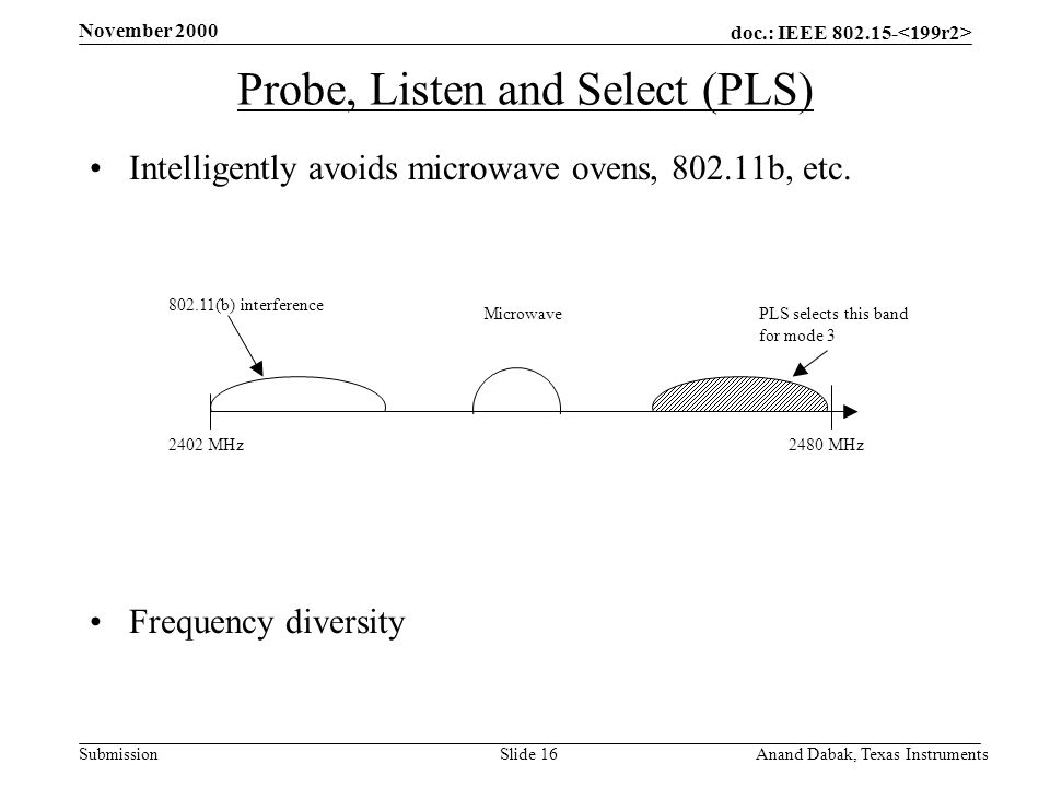 doc.: IEEE 802.15- Submission November 2000 Anand Dabak, Texas InstrumentsSlide 16 Probe, Listen and Select (PLS) Intelligently avoids microwave ovens, 802.11b, etc.