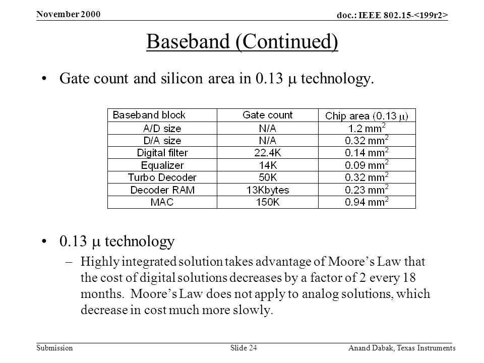 doc.: IEEE 802.15- Submission November 2000 Anand Dabak, Texas InstrumentsSlide 24 Baseband (Continued) Gate count and silicon area in 0.13  technology.