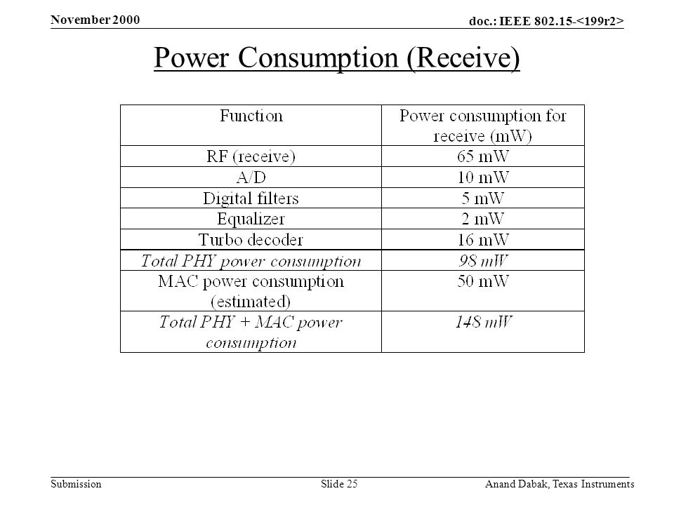 doc.: IEEE 802.15- Submission November 2000 Anand Dabak, Texas InstrumentsSlide 25 Power Consumption (Receive)
