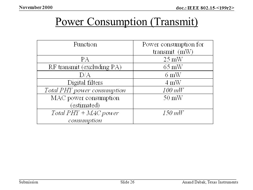 doc.: IEEE 802.15- Submission November 2000 Anand Dabak, Texas InstrumentsSlide 26 Power Consumption (Transmit)