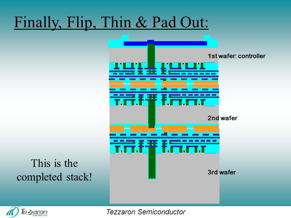 Tezzaron Semiconductor 1st wafer: controller 2nd wafer 3rd wafer Finally, Flip, Thin & Pad Out: This is the completed stack!