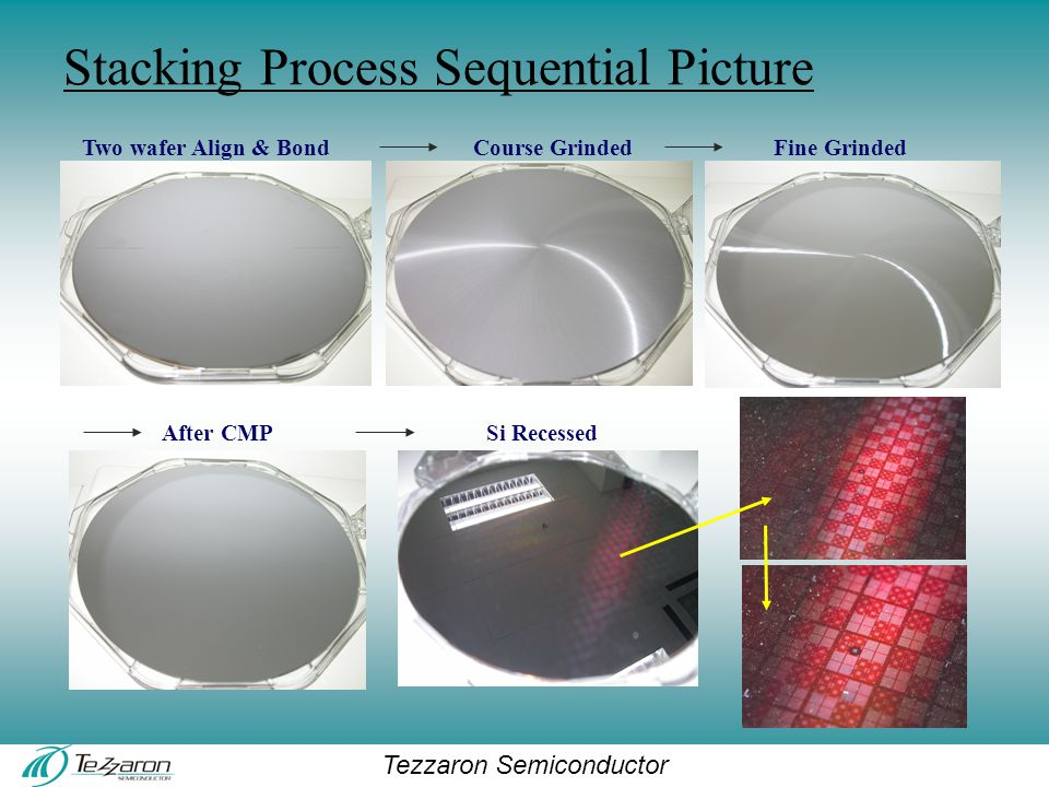 Tezzaron Semiconductor Two wafer Align & BondCourse GrindedFine Grinded After CMPSi Recessed Stacking Process Sequential Picture