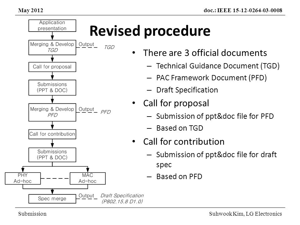 SubmissionSuhwook Kim, LG Electronics May 2012doc.: IEEE 15-12-0264-03-0008 Revised procedure There are 3 official documents – Technical Guidance Document (TGD) – PAC Framework Document (PFD) – Draft Specification Call for proposal – Submission of ppt&doc file for PFD – Based on TGD Call for contribution – Submission of ppt&doc file for draft spec – Based on PFD
