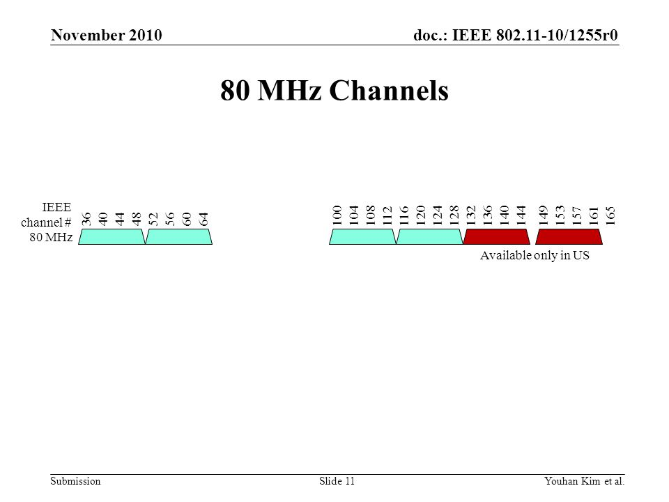 doc.: IEEE 802.11-10/1255r0 Submission 80 MHz Channels November 2010 Youhan Kim et al.Slide 11 1441401361321281241201161121081041001651611571531496460565248444036 IEEE channel # 80 MHz Available only in US