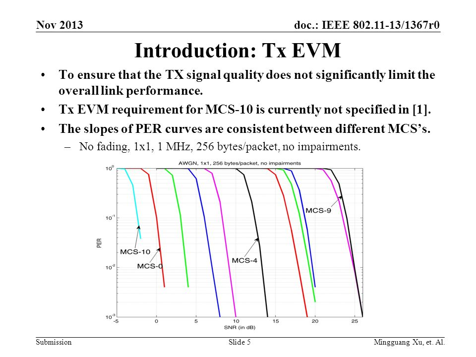 doc.: IEEE 802.11-13/1367r0 SubmissionSlide 5 Introduction: Tx EVM To ensure that the TX signal quality does not significantly limit the overall link performance.