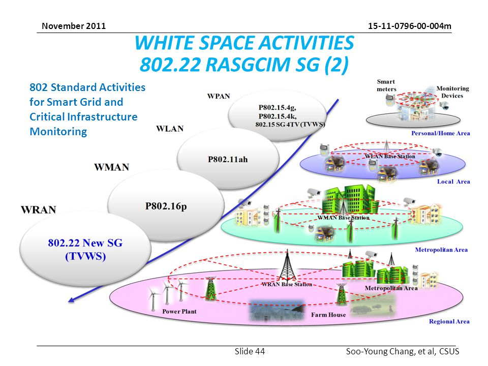 15-11-0796-00-004m Soo-Young Chang, et al, CSUS November 2011 WHITE SPACE ACTIVITIES 802.22 RASGCIM SG (2) 802 Standard Activities for Smart Grid and Critical Infrastructure Monitoring Slide 44